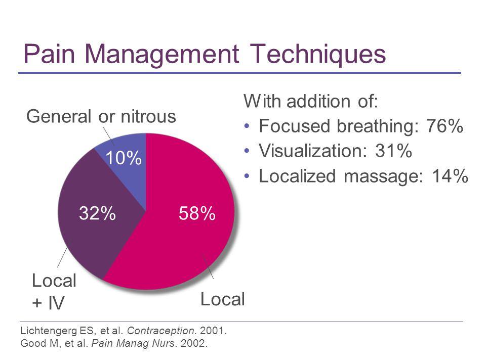 Pain Management Techniques Lichtengerg ES, et al. Contraception.