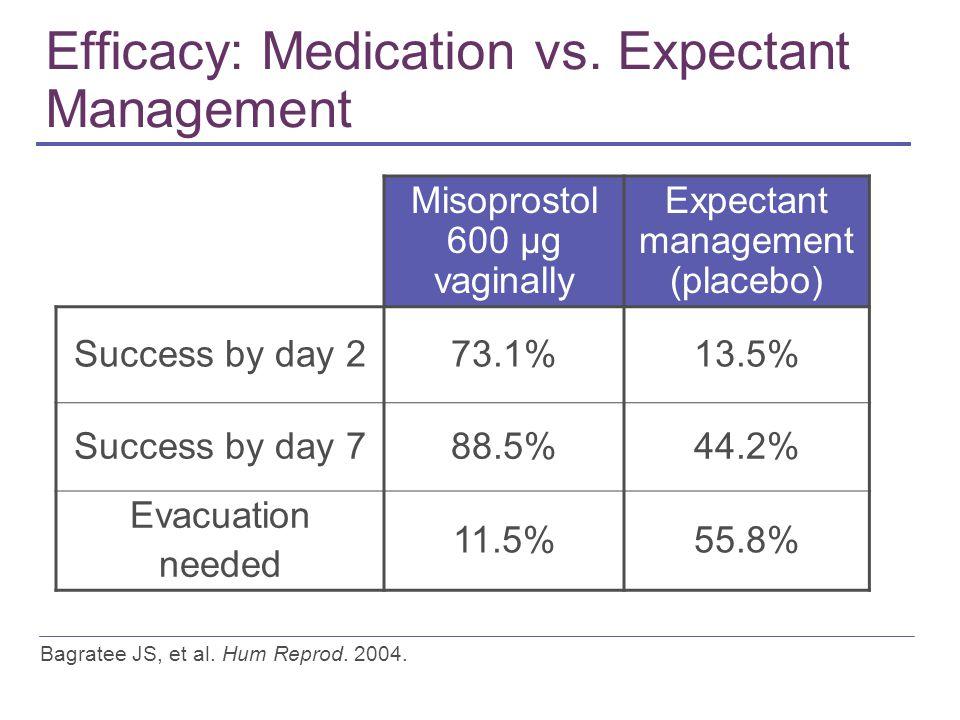 Efficacy: Medication vs.