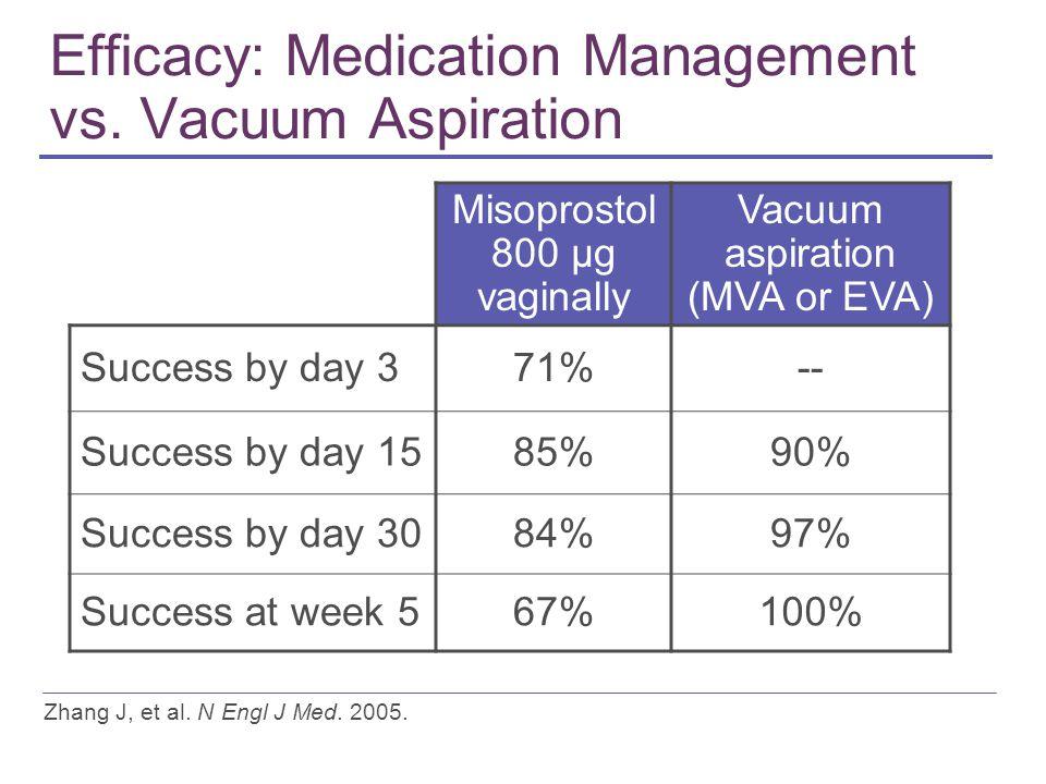 Efficacy: Medication Management vs.