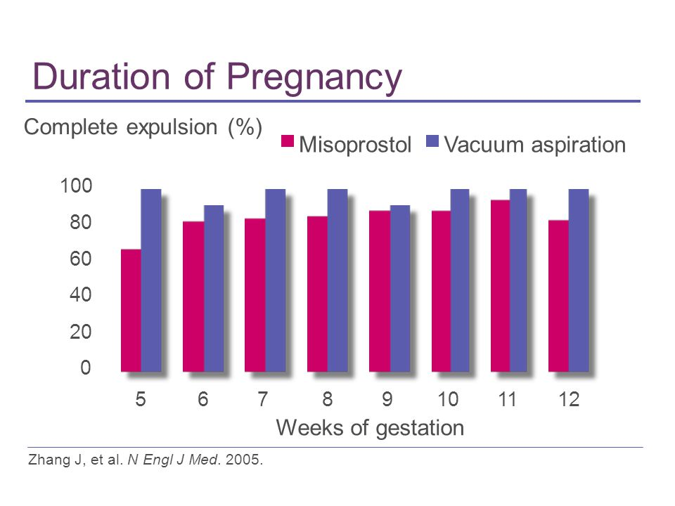 Duration of Pregnancy Zhang J, et al. N Engl J Med. 2005. 0 20 40 60 80 100 56789101112 Weeks of gestation Complete expulsion (%) MisoprostolVacuum as