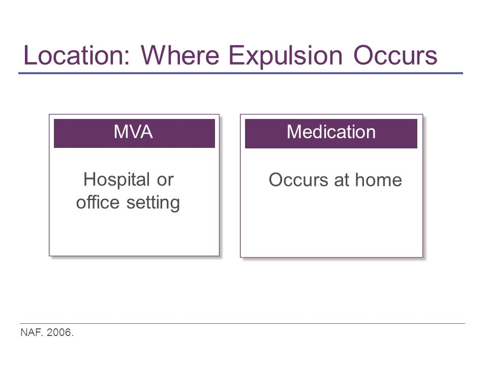 Location: Where Expulsion Occurs MVA Hospital or office setting Medication Occurs at home NAF.