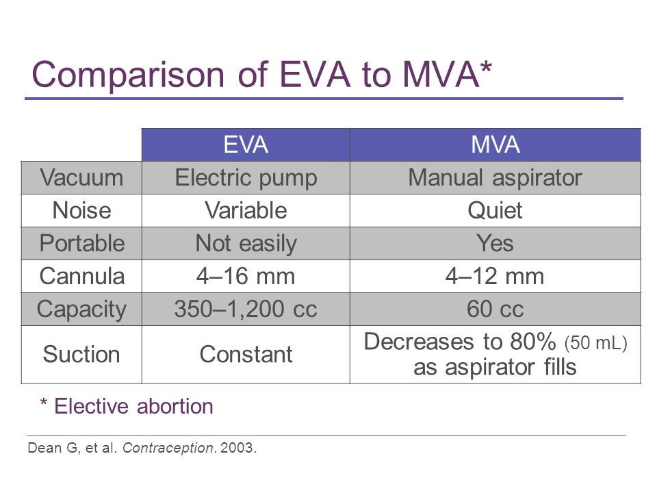 Comparison of EVA to MVA* Dean G, et al. Contraception. 2003. EVAMVA VacuumElectric pumpManual aspirator NoiseVariableQuiet PortableNot easilyYes Cann