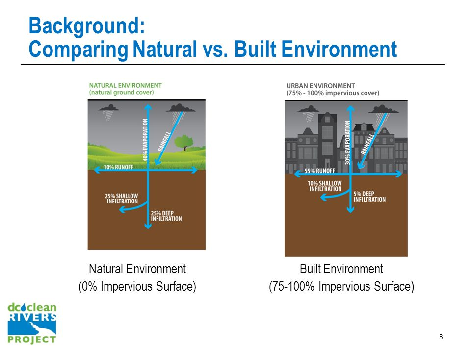 Background: Comparing Natural vs.