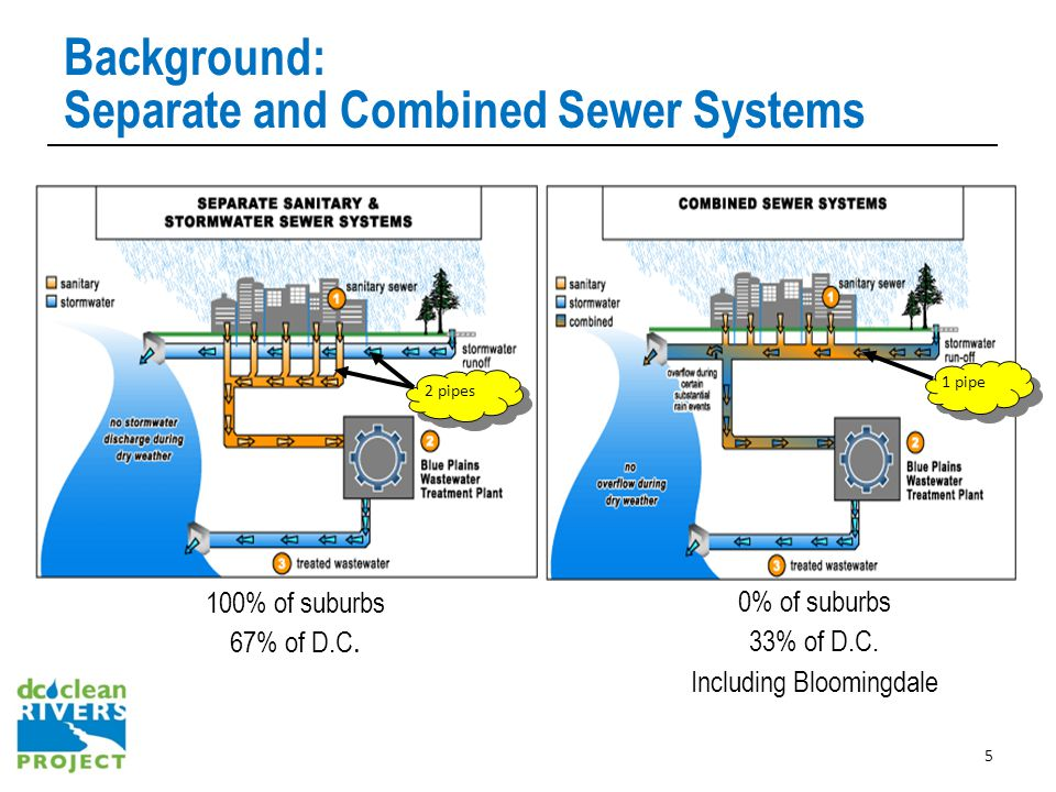 Background: Separate and Combined Sewer Systems 100% of suburbs 67% of D.C.