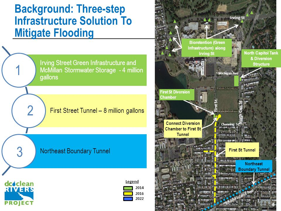Background: Three-step Infrastructure Solution To Mitigate Flooding 8 Irving Street Green Infrastructure and McMillan Stormwater Storage - 4 million gallons First Street Tunnel – 8 million gallons Northeast Boundary Tunnel 1 3 2 8 8 Irving St Michigan Ave Rhode Island Ave First St.
