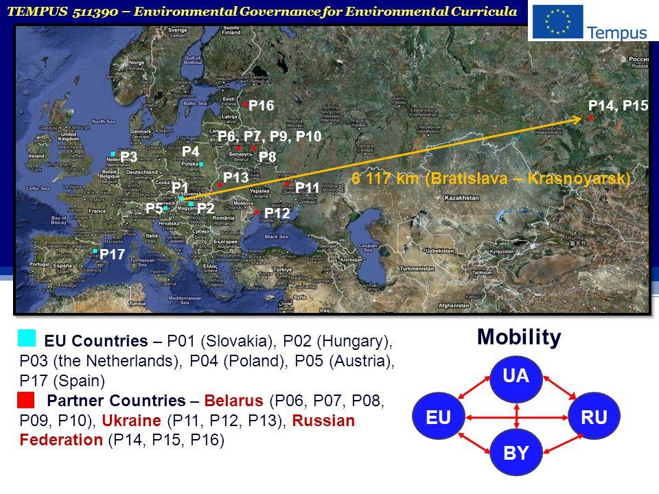 EU Countries – P01 (Slovakia), P02 (Hungary), P03 (the Netherlands), P04 (Poland), P05 (Austria), P17 (Spain) Partner Countries – Belarus (P06, P07, P08, P09, P10), Ukraine (P11, P12, P13), Russian Federation (P14, P15, P16) P3 P6, P7, P9, P10 P14, P15P16 P13 P11 P12 P17 P5 P4 P1 P2 P8 Mobility EU BY RU UA TEMPUS 511390 – Environmental Governance for Environmental Curricula 6 117 km (Bratislava – Krasnoyarsk)