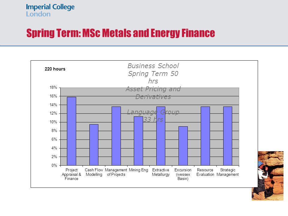 Spring Term: MSc Metals and Energy Finance Reservoir Rocks