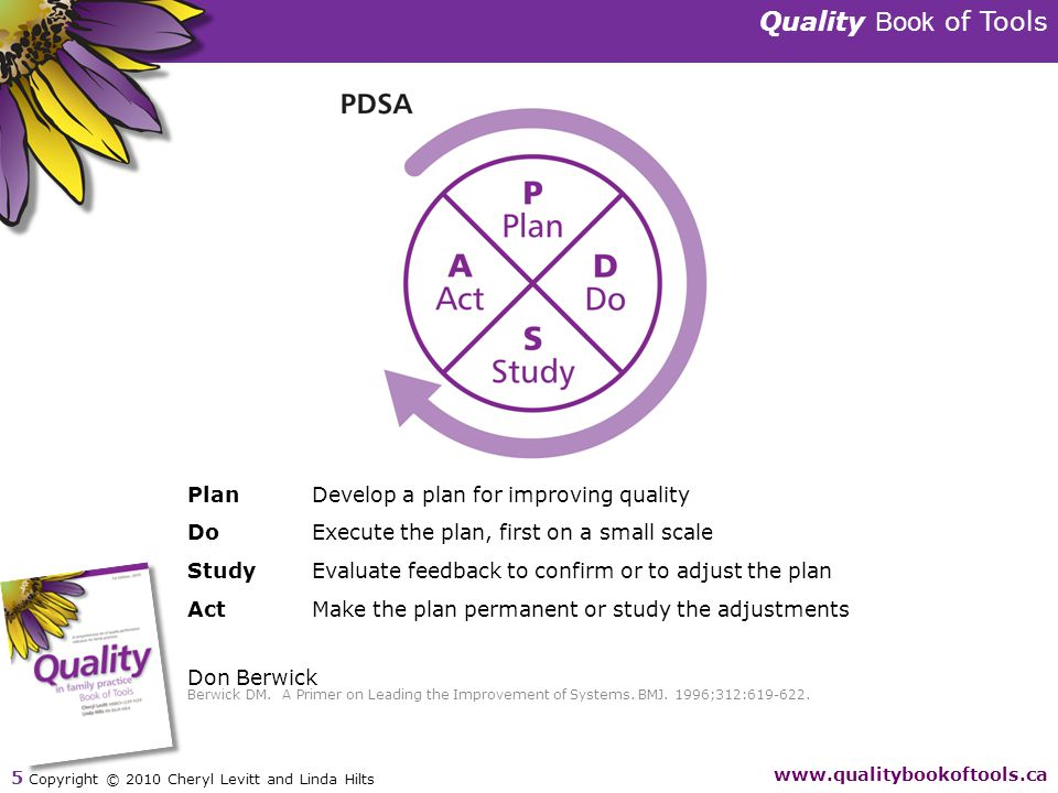 Quality Book of Tools www.qualitybookoftools.ca 5 Copyright © 2010 Cheryl Levitt and Linda Hilts PlanDevelop a plan for improving quality DoExecute the plan, first on a small scale StudyEvaluate feedback to confirm or to adjust the plan ActMake the plan permanent or study the adjustments Don Berwick Berwick DM.