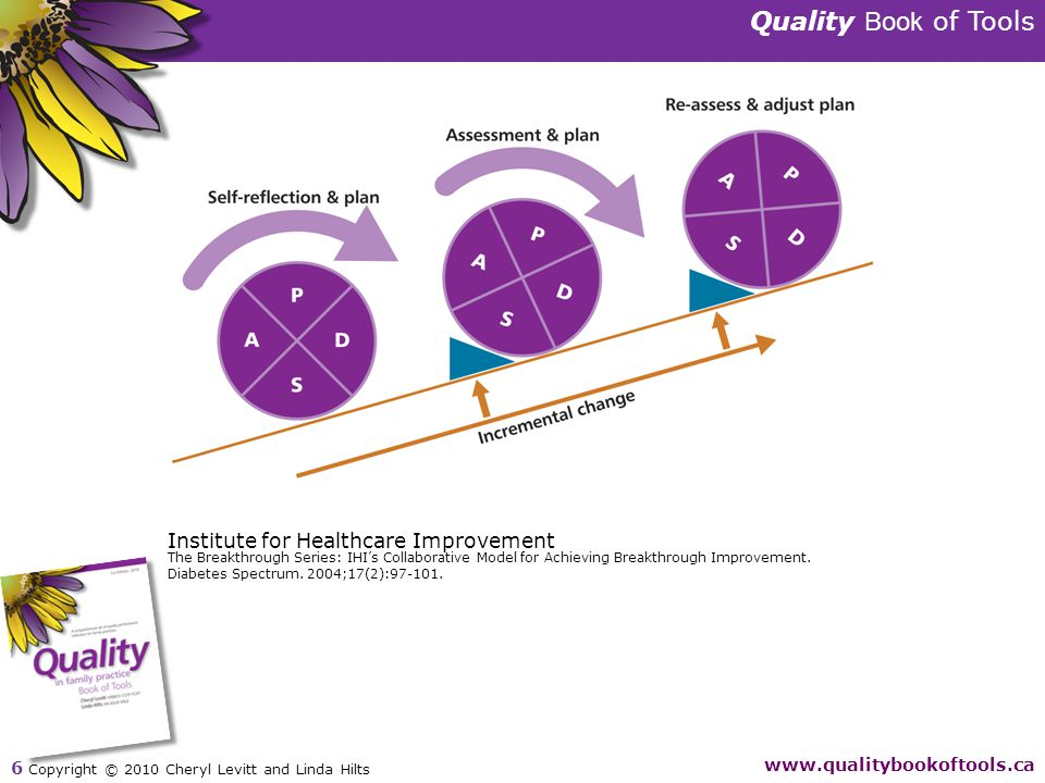 Quality Book of Tools www.qualitybookoftools.ca 6 Copyright © 2010 Cheryl Levitt and Linda Hilts Institute for Healthcare Improvement The Breakthrough Series: IHI's Collaborative Model for Achieving Breakthrough Improvement.