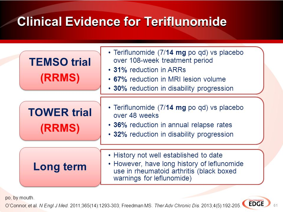 Teriflunomide (7/14 mg po qd) vs placebo over 108-week treatment period 31% reduction in ARRs 67% reduction in MRI lesion volume 30% reduction in disability progression TEMSO trial (RRMS) Teriflunomide (7/14 mg po qd) vs placebo over 48 weeks 36% reduction in annual relapse rates 32% reduction in disability progression TOWER trial (RRMS) History not well established to date However, have long history of leflunomide use in rheumatoid arthritis (black boxed warnings for leflunomide) Long term Clinical Evidence for Teriflunomide 61 O'Connor, et al.