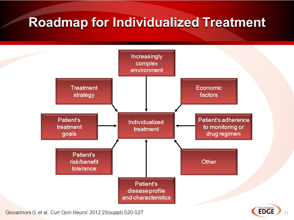 Patient's adherence to monitoring or drug regimen Individualized treatment Roadmap for Individualized Treatment 77 Giovannoni G, et al.