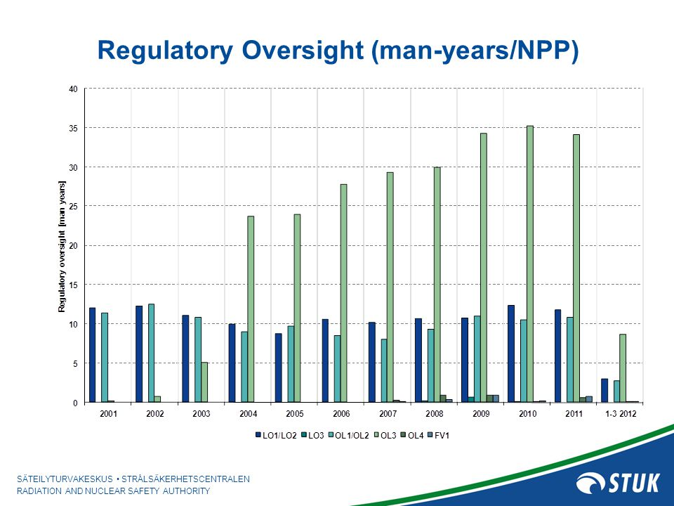 SÄTEILYTURVAKESKUS STRÅLSÄKERHETSCENTRALEN RADIATION AND NUCLEAR SAFETY AUTHORITY Regulatory Oversight (man-years/NPP)