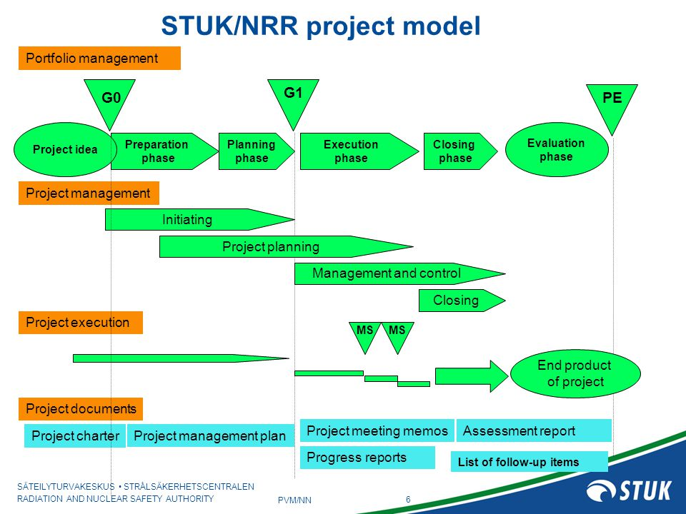 SÄTEILYTURVAKESKUS STRÅLSÄKERHETSCENTRALEN RADIATION AND NUCLEAR SAFETY AUTHORITY 6 PVM/NN STUK/NRR project model G1 PE Planning phase Closing phase Execution phase Preparation phase Project idea Evaluation phase Portfolio management Project management Project execution Initiating Management and control Closing Project planning MS End product of project G0 Project documents Project charter Assessment reportProject meeting memos Project management plan Progress reports List of follow-up items