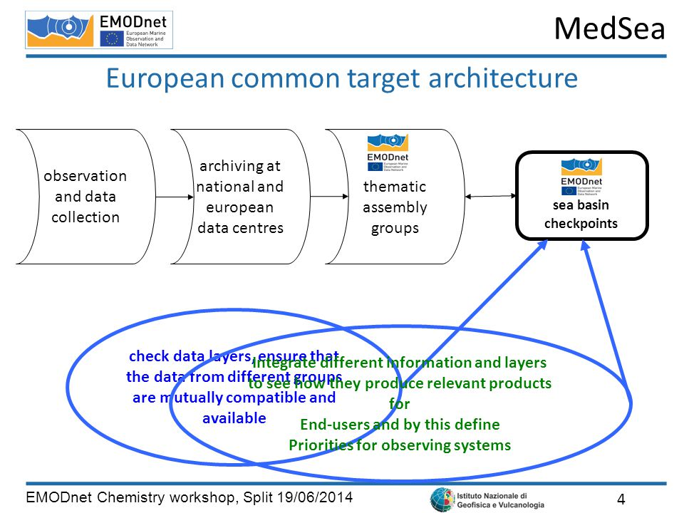 MedSea EMODnet Chemistry workshop, Split 19/06/2014 European common target architecture 4 observation and data collection sea basin checkpoints archiving at national and european data centres thematic assembly groups check data layers, ensure that the data from different groups are mutually compatible and available Integrate different information and layers to see how they produce relevant products for End-users and by this define Priorities for observing systems