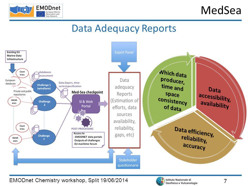 MedSea EMODnet Chemistry workshop, Split 19/06/2014 Data Adequacy Reports 7