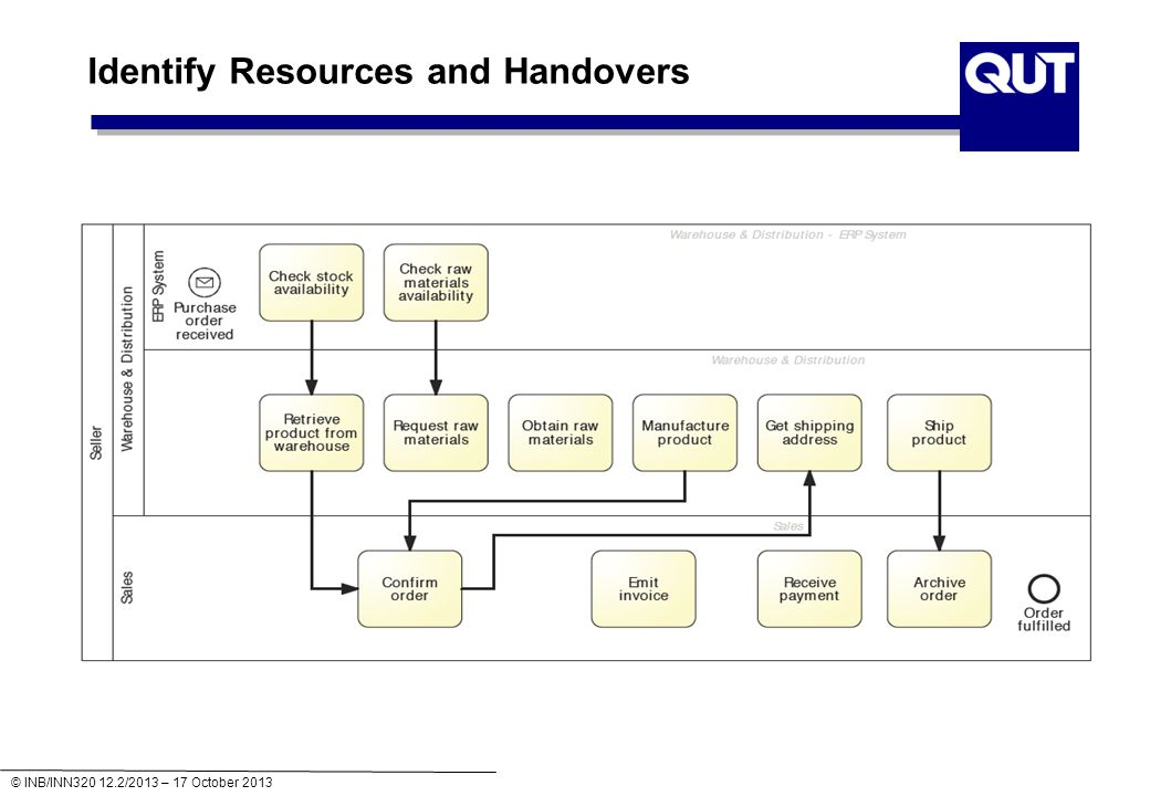 © INB/INN320 12.2/2013 – 17 October 2013 Identify Resources and Handovers