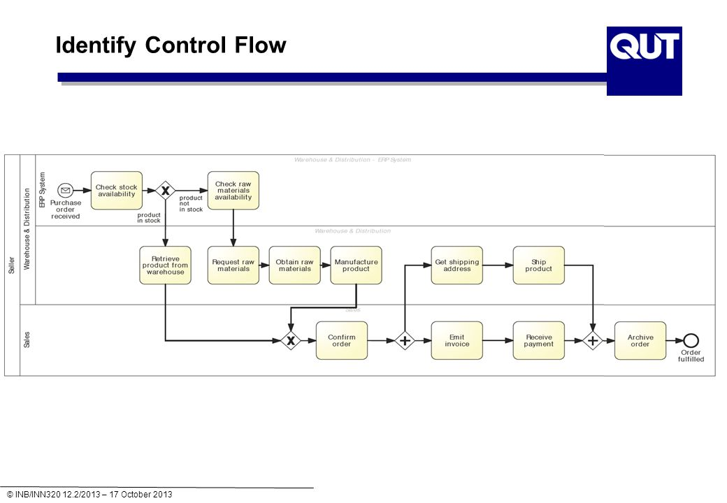 © INB/INN320 12.2/2013 – 17 October 2013 Identify Control Flow