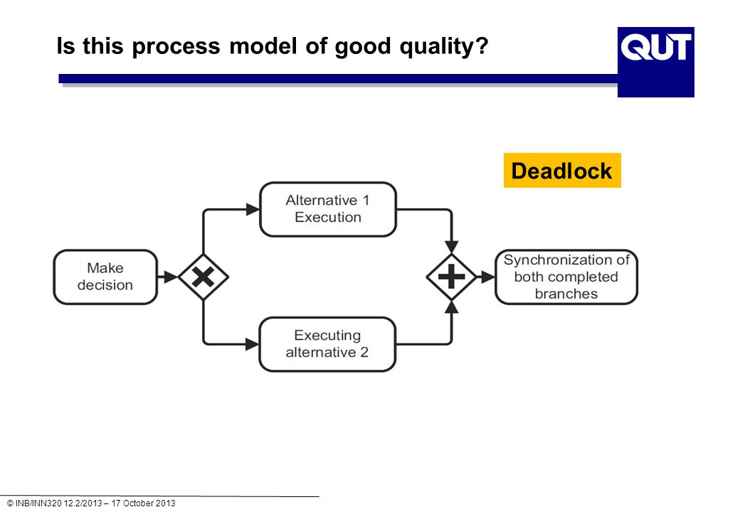 © INB/INN320 12.2/2013 – 17 October 2013 Is this process model of good quality Deadlock