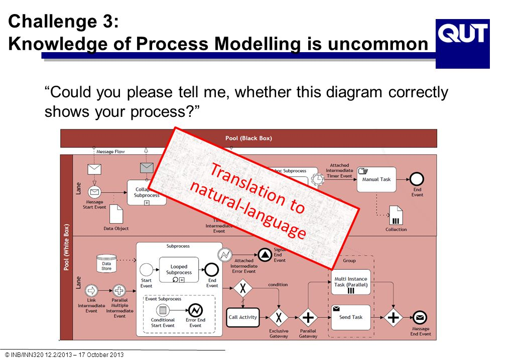 © INB/INN320 12.2/2013 – 17 October 2013 Is this process model of good quality? Deadlock Labeling