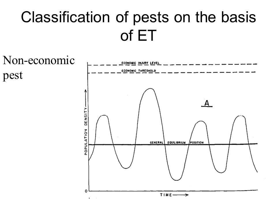 Classification of pests on the basis of ET Non-economic pest