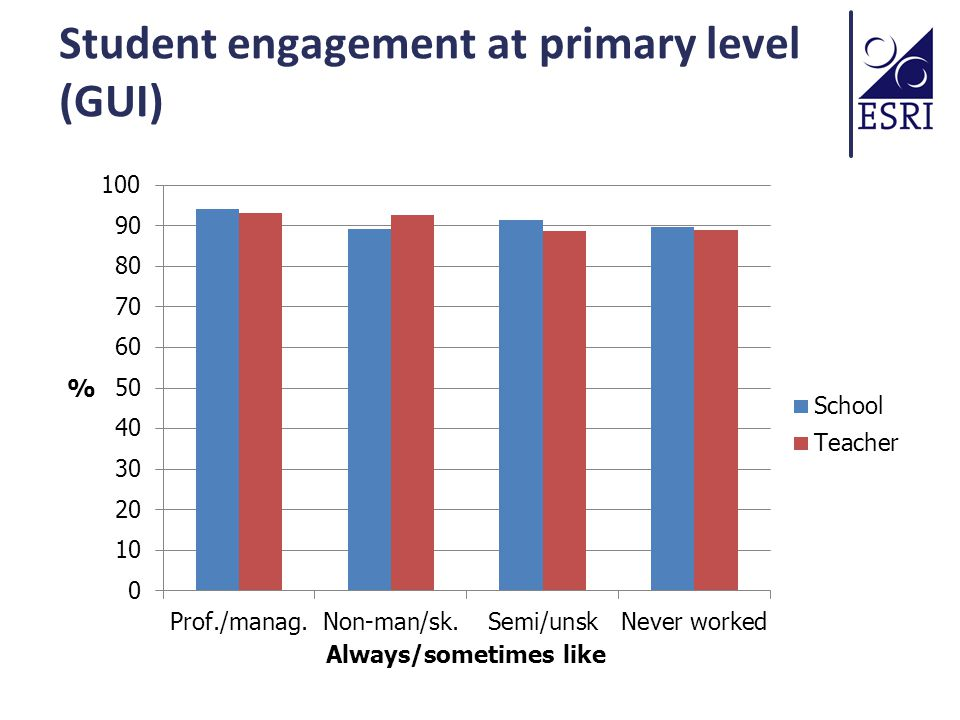 Student engagement at primary level (GUI)