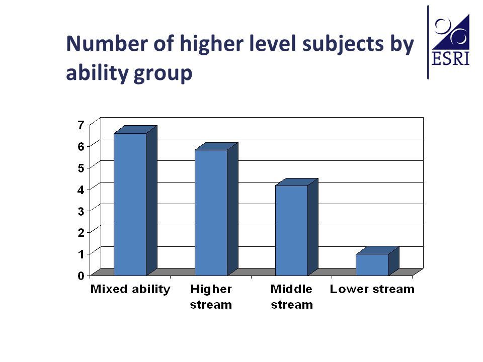 Number of higher level subjects by ability group