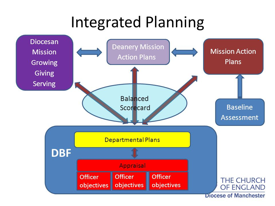 Integrated Planning Baseline Assessment Mission Action Plans Deanery Pastoral Plans Diocesan Mission Growing Giving Serving DBF Departmental Plans Officer objectives Appraisal Officer objectives Balanced Scorecard Deanery Mission Action Plans