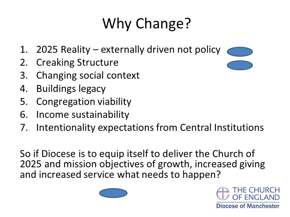 Why Change? 1.2025 Reality – externally driven not policy 2.Creaking Structure 3.Changing social context 4.Buildings legacy 5.Congregation viability 6