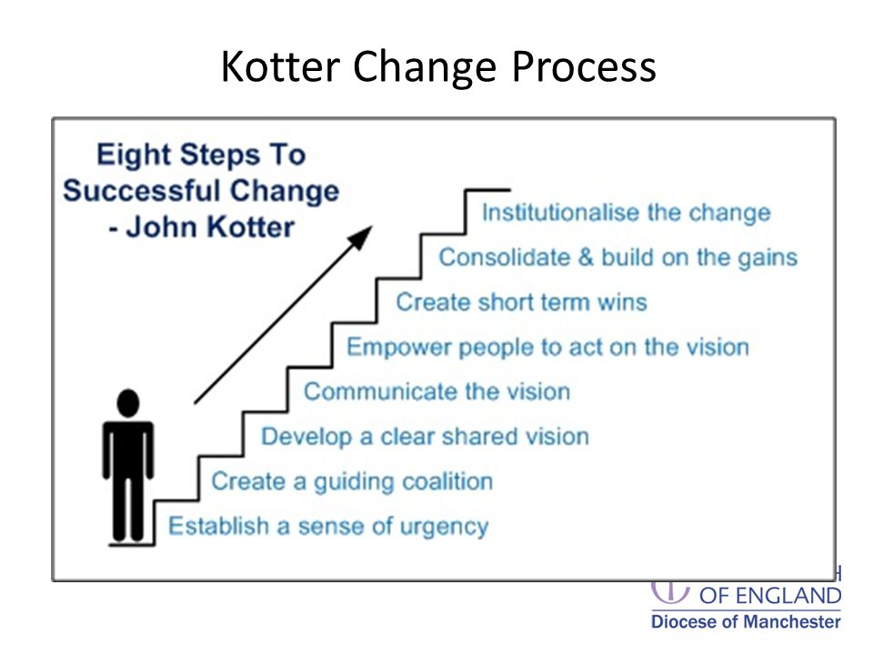 Kotter Change Process