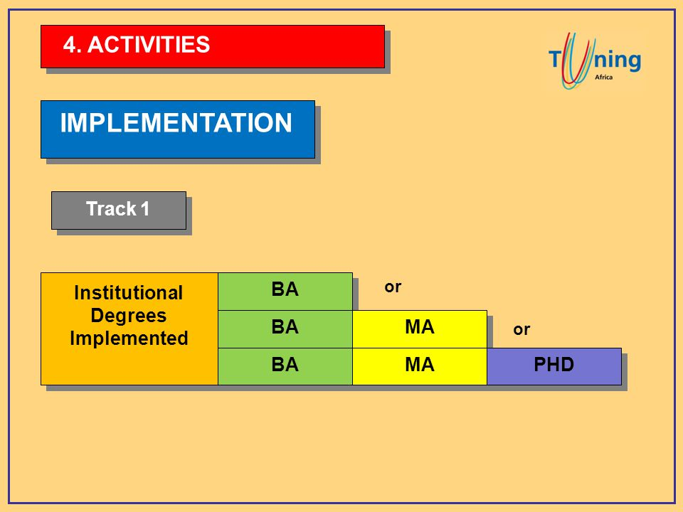 IMPLEMENTATION Institutional Degrees Implemented Institutional Degrees Implemented BA MA PHD or 4.