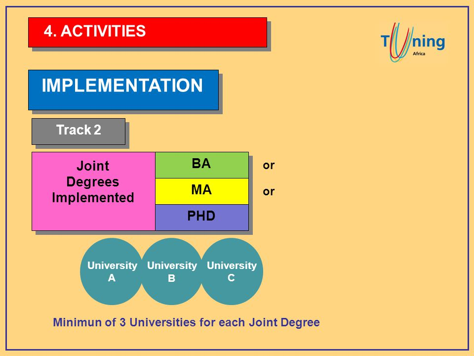 IMPLEMENTATION Joint Degrees Implemented Joint Degrees Implemented BA MA PHD or Minimun of 3 Universities for each Joint Degree 4.