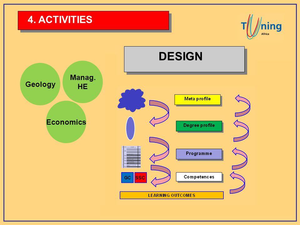 Geology Economics Manag. HE DESIGN 4. ACTIVITIES