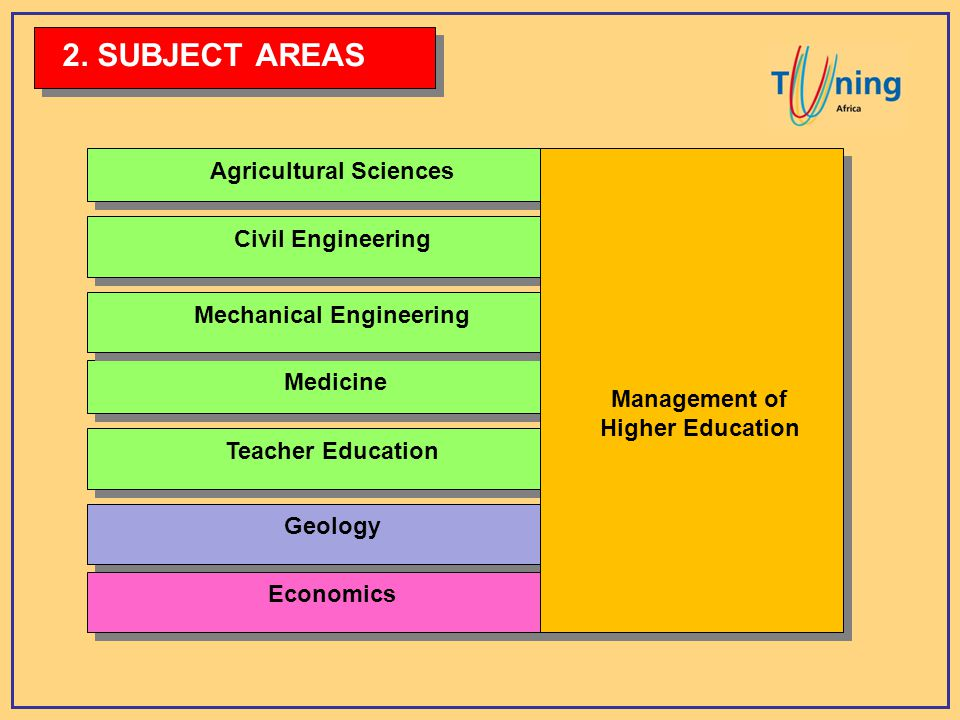 Medicine Mechanical Engineering Civil Engineering Agricultural Sciences Teacher Education 2.
