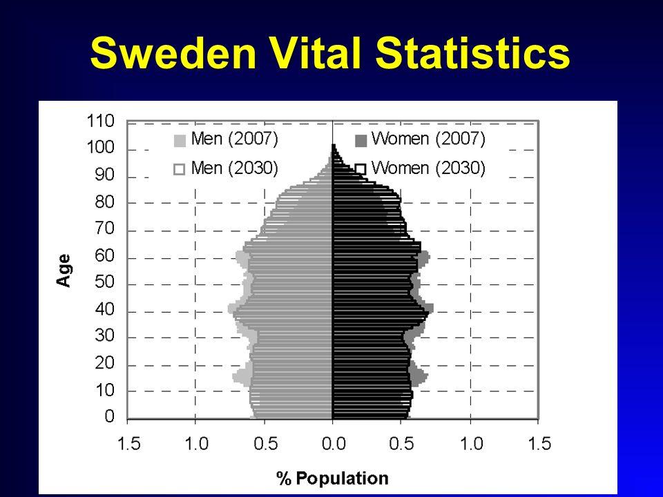 Sweden Vital Statistics