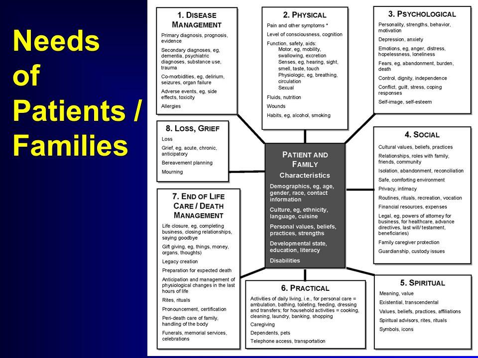 Needs of Patients / Families