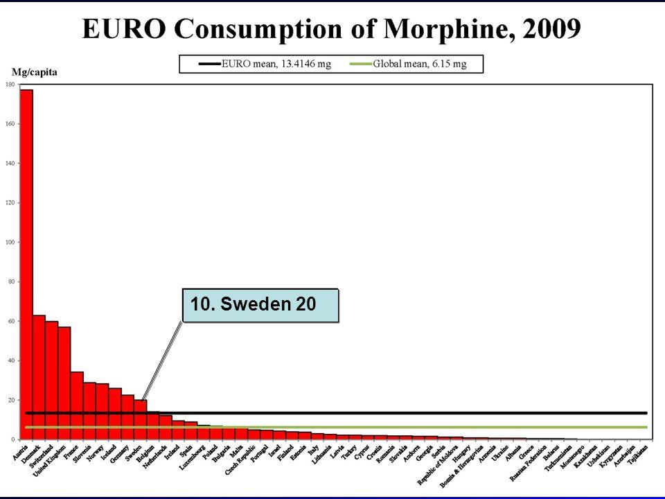 10. Sweden 20