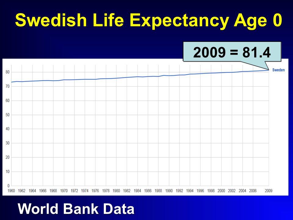 Swedish Life Expectancy Age 0 World Bank Data 2009 = 81.4