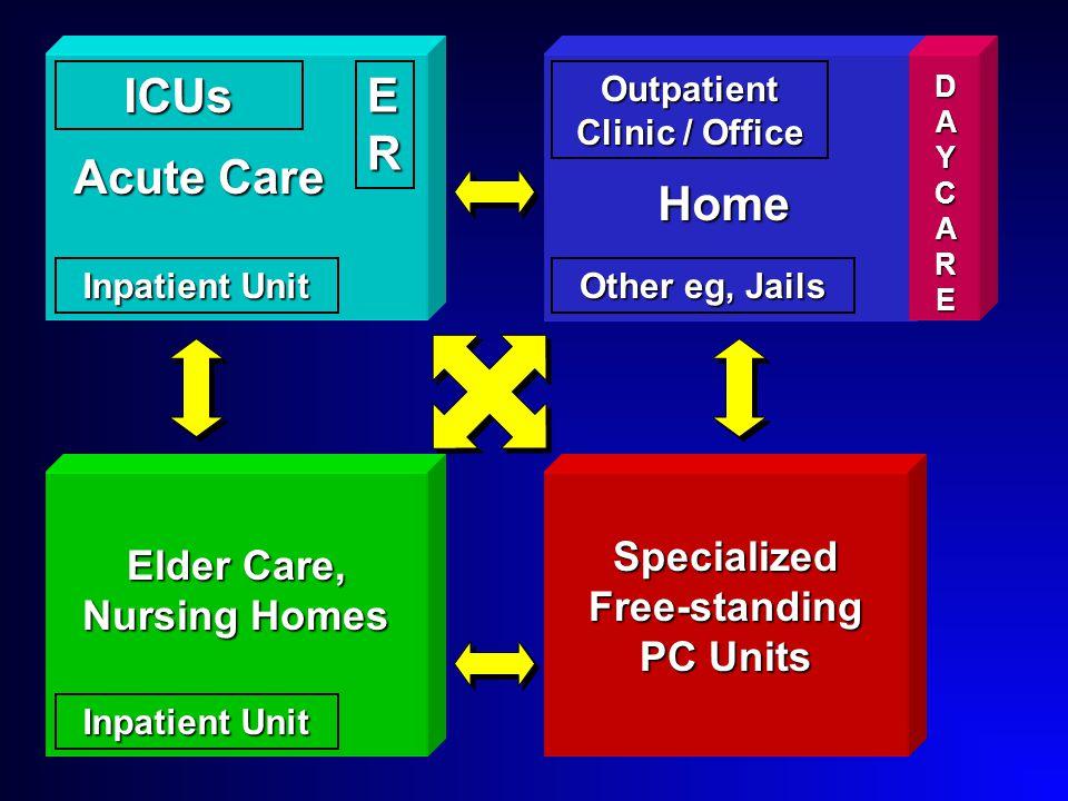 Acute Care Home ER DAYCAREDAYCAREDAYCAREDAYCARE Elder Care, Nursing Homes Specialized Free-standing PC Units Inpatient Unit ICUs Outpatient Clinic / Office Other eg, Jails
