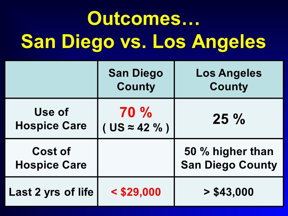 Outcomes… San Diego vs.