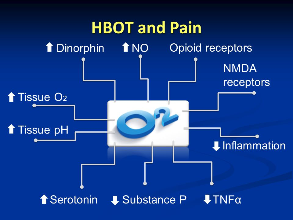 HBOT and Pain SerotoninSubstance PTNFα NO Tissue O 2 Tissue pH Dinorphin Opioid receptors NMDA receptors Inflammation