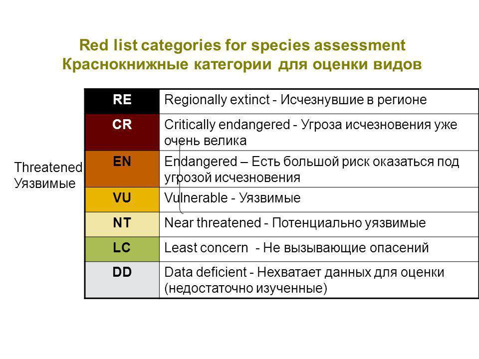 Red list categories for species assessment Краснокнижные категории для оценки видов RERegionally extinct - Исчезнувшие в регионе CRCritically endangered - Угроза исчезновения уже очень велика ENEndangered – Есть большой риск оказаться под угрозой исчезновения VUVulnerable - Уязвимые NTNear threatened - Потенциально уязвимые LCLeast concern - Не вызывающие опасений DDData deficient - Нехватает данных для оценки (недостаточно изученные) Threatened Уязвимые