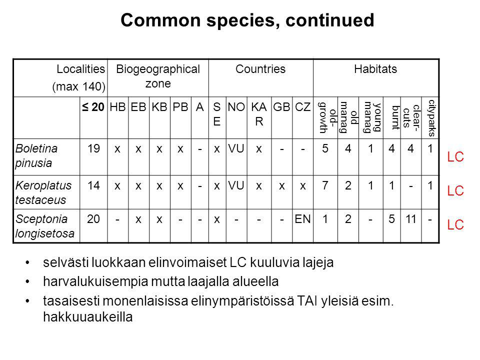 selvästi luokkaan elinvoimaiset LC kuuluvia lajeja harvalukuisempia mutta laajalla alueella tasaisesti monenlaisissa elinympäristöissä TAI yleisiä esim.