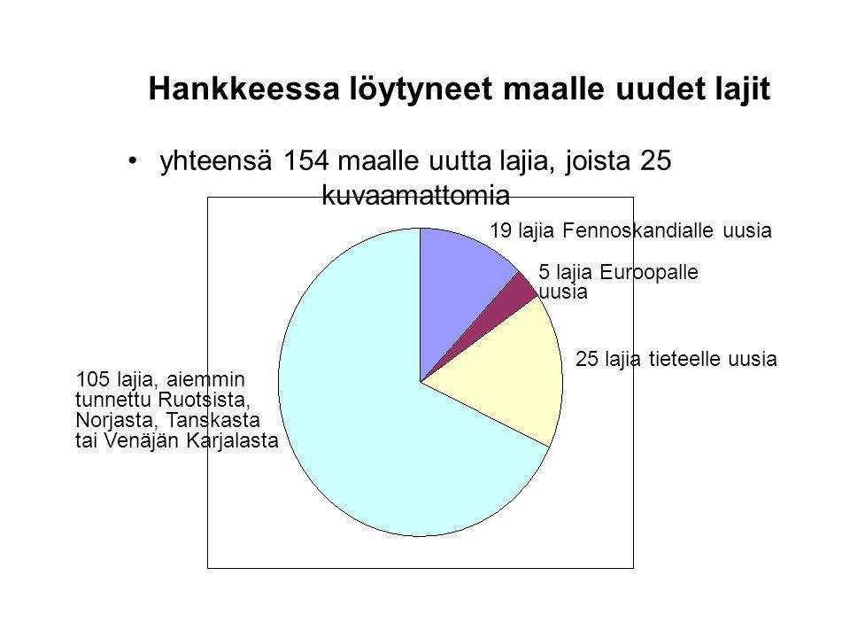Hankkeessa löytyneet maalle uudet lajit yhteensä 154 maalle uutta lajia, joista 25 kuvaamattomia 25 lajia tieteelle uusia 19 lajia Fennoskandialle uusia 5 lajia Euroopalle uusia 105 lajia, aiemmin tunnettu Ruotsista, Norjasta, Tanskasta tai Venäjän Karjalasta
