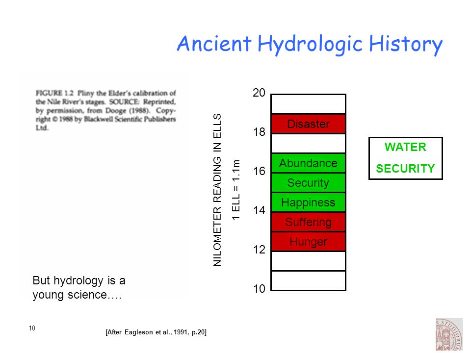 10 12 14 16 18 20 [After Eagleson et al., 1991, p.20] Ancient Hydrologic History WATER SECURITY Abundance Security Happiness Suffering Hunger Disaster