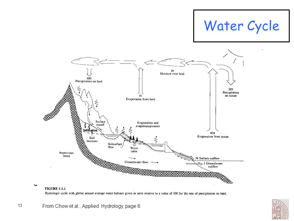 13 Water Cycle From Chow et al., Applied Hydrology, page 6
