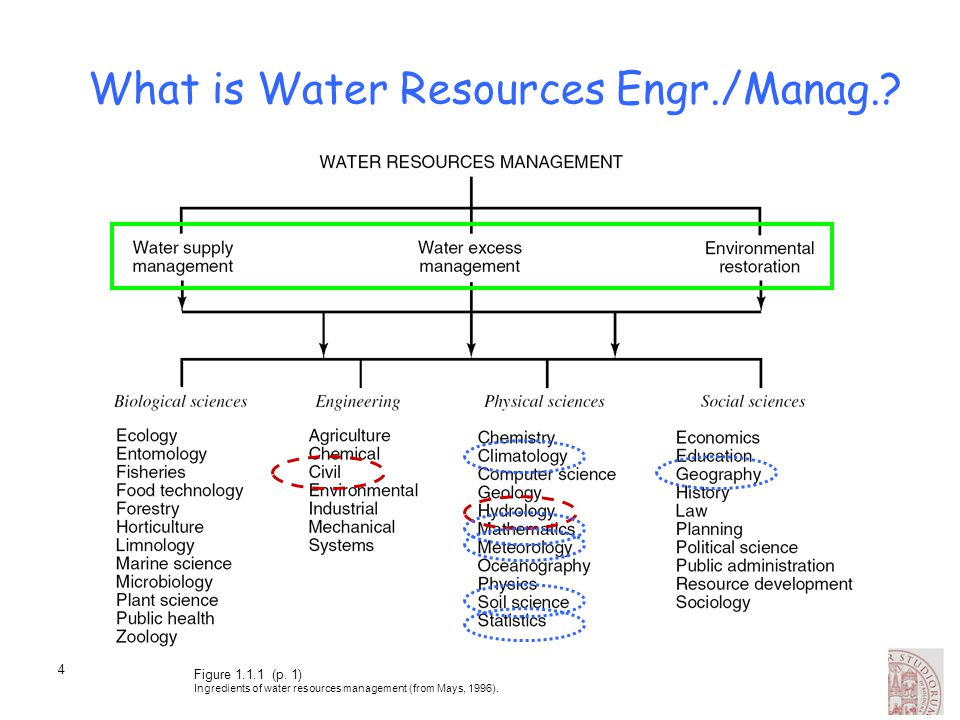 25 Water Stress [m3/person/year] Water scarcity: <1000 m 3 /person/year –chronic and widespread freshwater problems Water stress: <1700 m 3 /person/year –intermittent, localised shortages of freshwater Relative sufficiency: >1700 m 3 /person/year