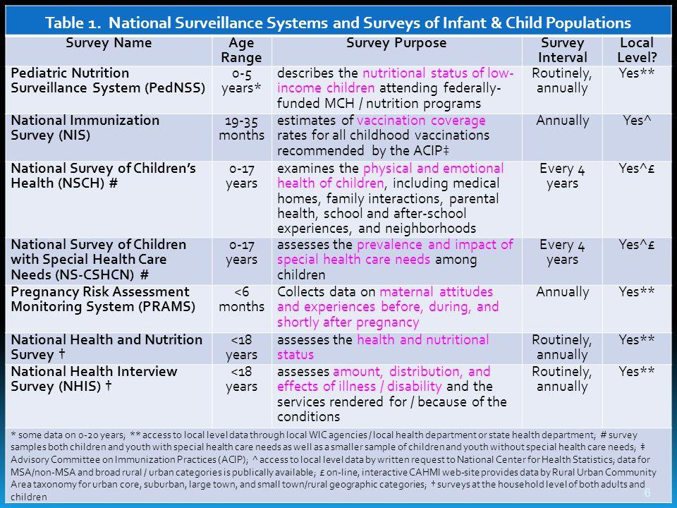Evidence-Based Practice for Public Health http://library.umassmed.edu/ebpph/ 27