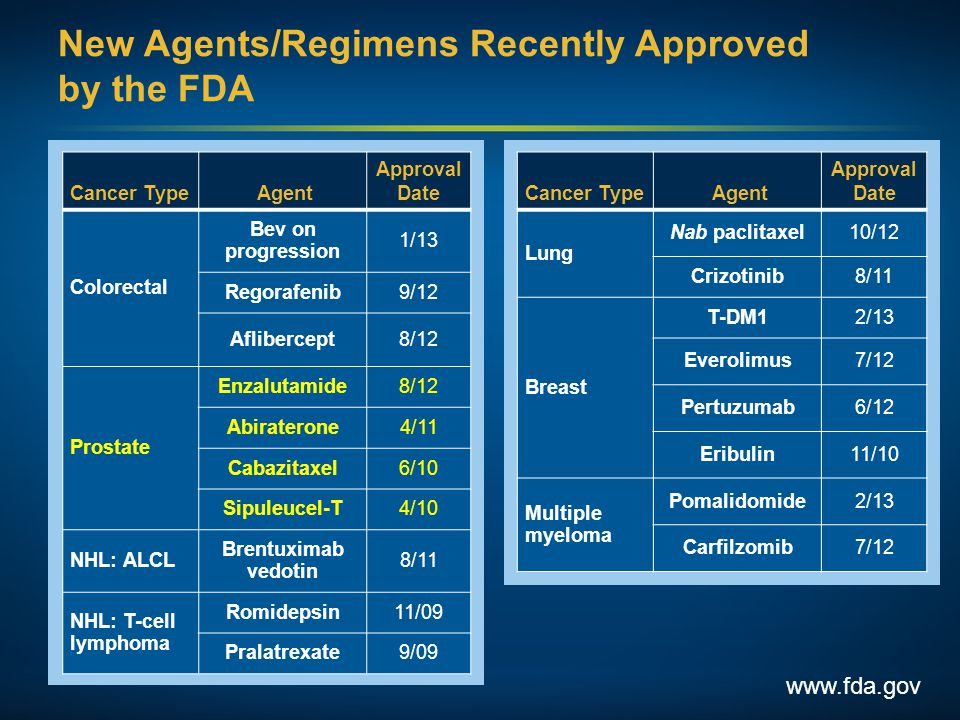 New Agents/Regimens Recently Approved by the FDA www.fda.gov Cancer Type Agent Approval Date Colorectal Bev on progression 1/13 Regorafenib9/12 Aflibe