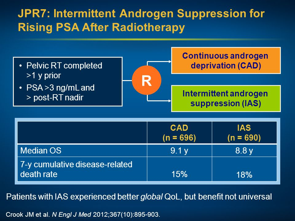 JPR7: Intermittent Androgen Suppression for Rising PSA After Radiotherapy Continuous androgen deprivation (CAD) R Intermittent androgen suppression (IAS) Pelvic RT completed >1 y prior PSA >3 ng/mL and > post-RT nadir CAD (n = 696) IAS (n = 690) Median OS9.1 y8.8 y 7-y cumulative disease-related death rate15% 18% Crook JM et al.