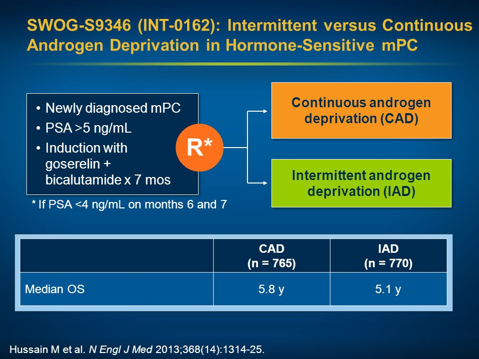 g CAD (n = 765) IAD (n = 770) Median OS5.8 y5.1 y Newly diagnosed mPC PSA >5 ng/mL Induction with goserelin + bicalutamide x 7 mos Continuous androgen deprivation (CAD) Intermittent androgen deprivation (IAD) R* SWOG-S9346 (INT-0162): Intermittent versus Continuous Androgen Deprivation in Hormone-Sensitive mPC Hussain M et al.